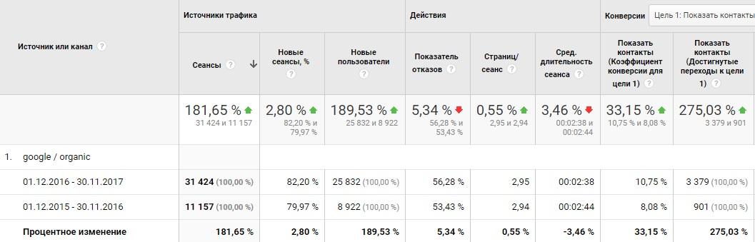 аналитика сайта в цифрах