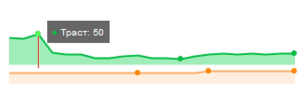 колебания показателя траста сайта