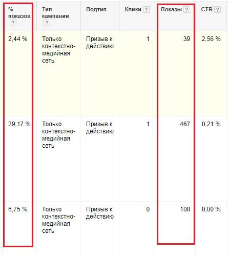 процентное распределение показов баннеров КМС