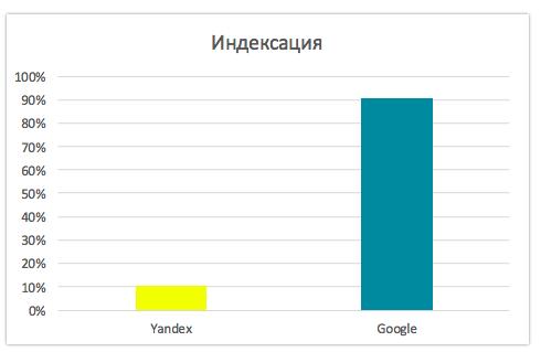 проблема с индексацией сайтов на WIX в Яндекс