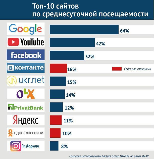 топ-10 самых посещаемых сайтов в Украине 2018