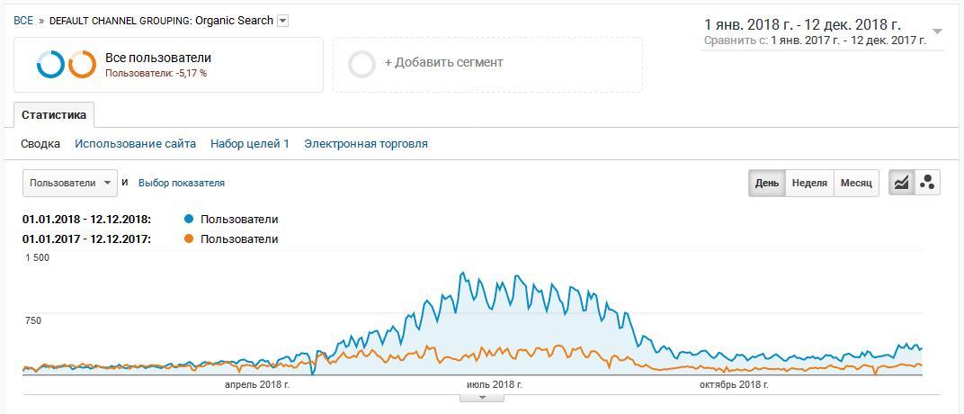 общий рост поискового трафика