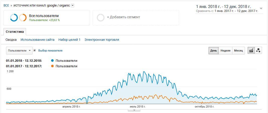рост органики из Google