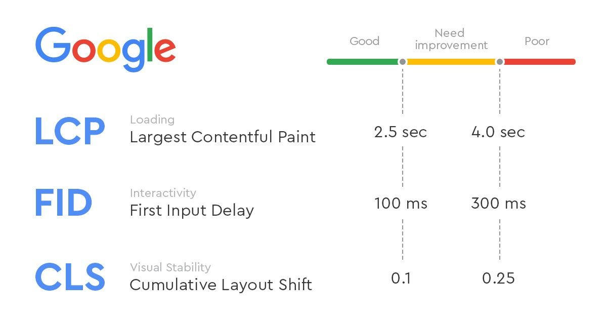 Core Web Vitals фактор ранжирования Google