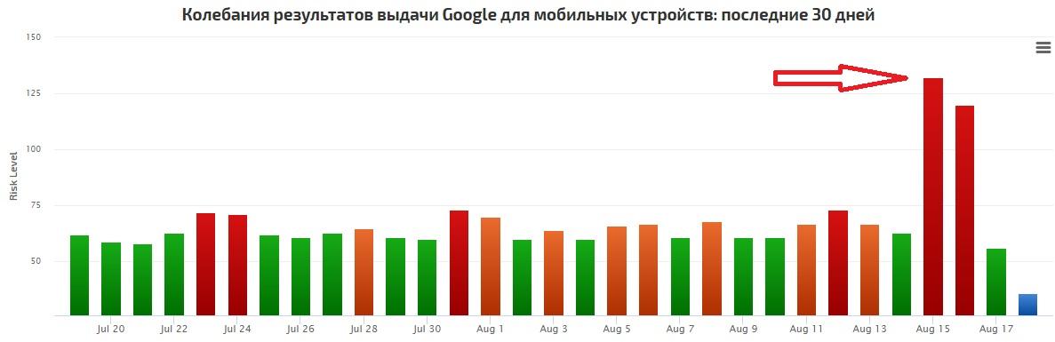 изменения в результатах поиска Google